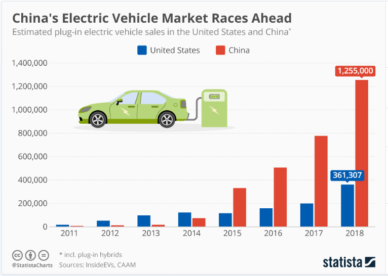 Is China winning the electric vehicle race?