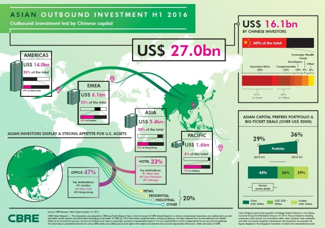 Chinese Capital Leads Asian Outbound Investment in H1 2016