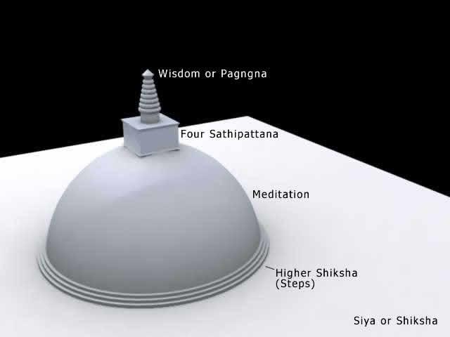The Path to Nirvana