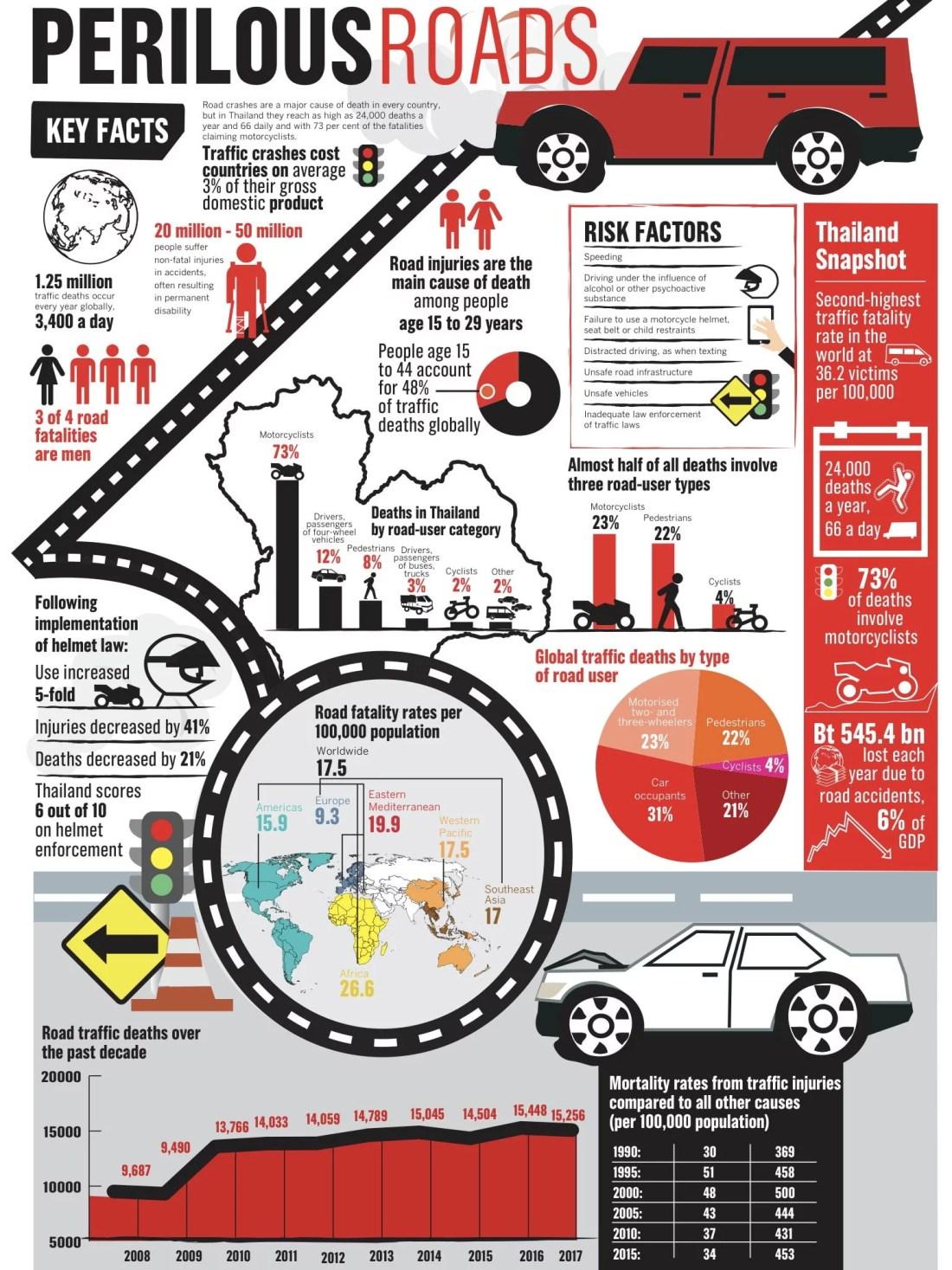 statistiques-accidents-routes-thailande-2018