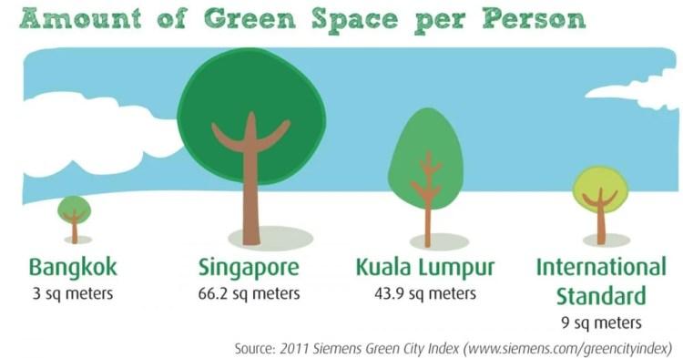 espaces verts par habitants asie