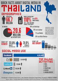 Thailand Internet 5 Years