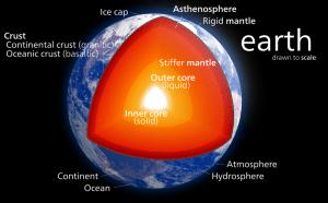 core earth