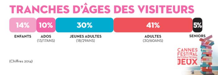 Les tranches d'âge des festivaliers à Cannes