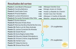 Resultados do sorteio albergues brasileiros