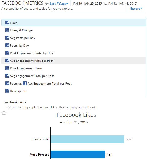 Compare Facebook metrics with your competitors in RivalIQ