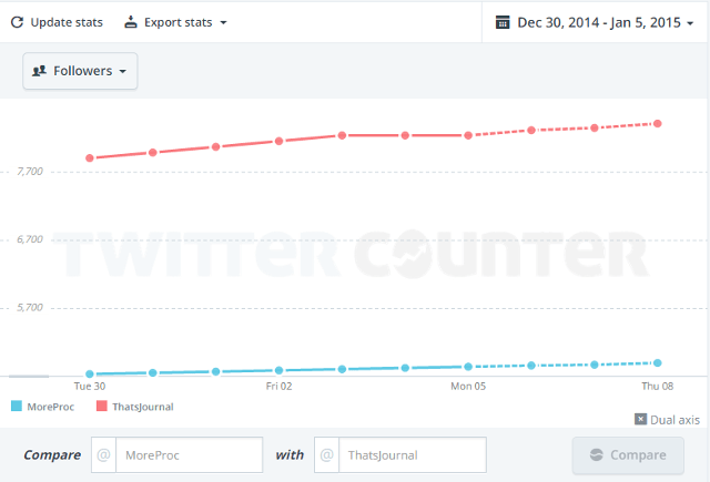 Compare two Twitter accounts for followers and following ratio