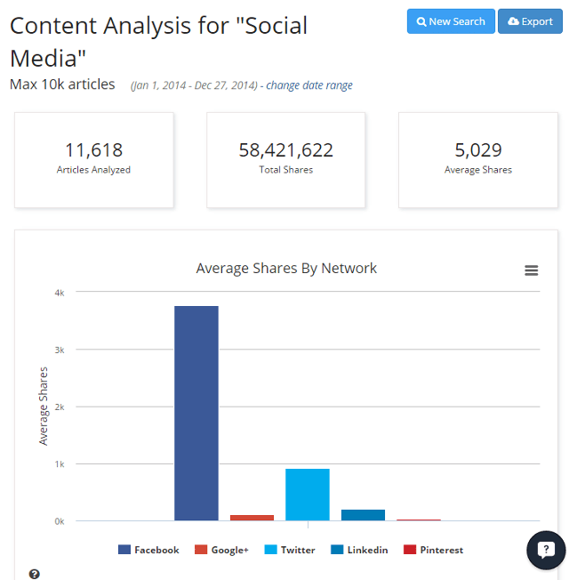 Create content analysis report in BuzzSumo