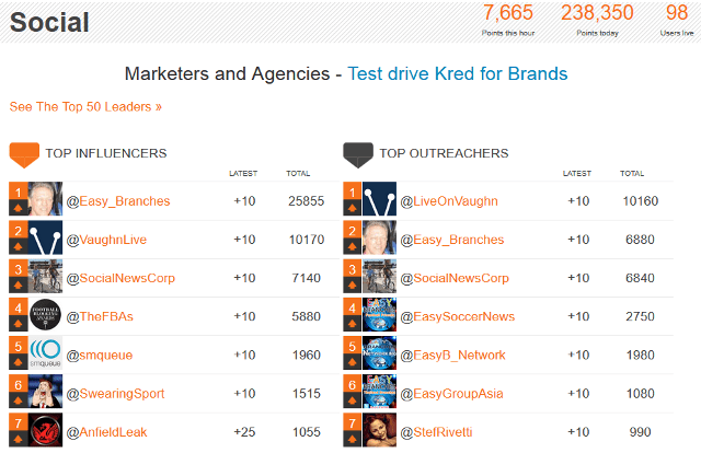 Find top influencers, top outreachers in Kred