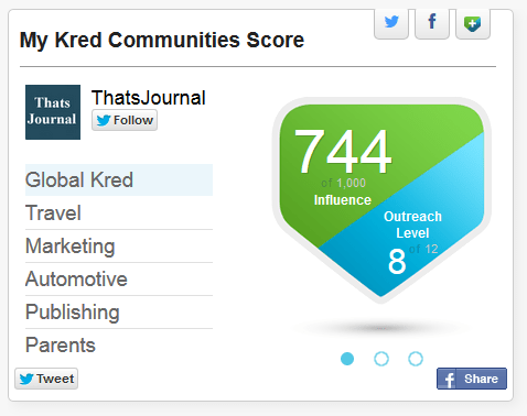 My Kred communities score for Thats Journal