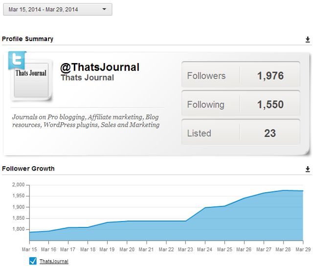 Twitter Profile Overview report in HootSuite