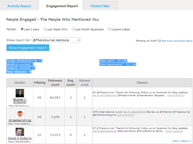 Twitter engagement report in commun.it