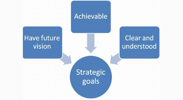 Make Sure To Define Your Strategic Goals