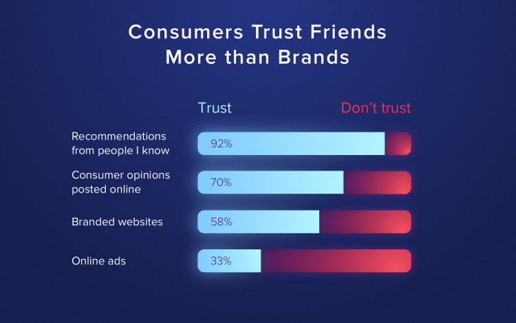 Consumers Trust Friends More than Brands