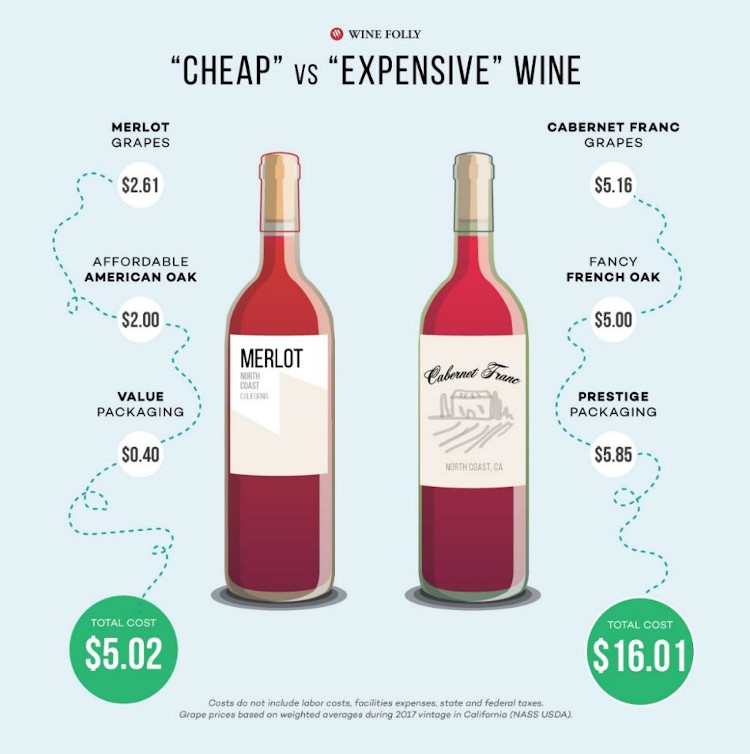 Image from Wine Folly blog