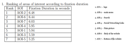 Ranking of areas of interest according to fixation duration