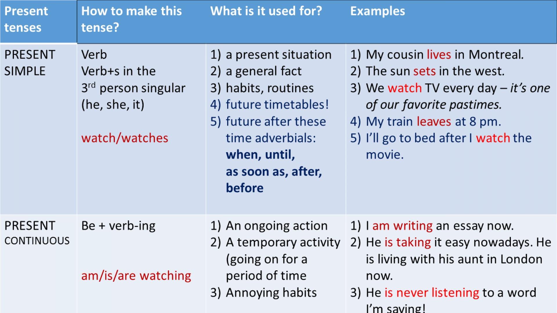 Worksheet Present Indefinite Tense