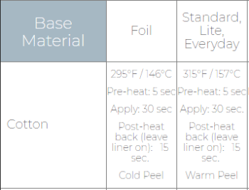 Recommended EasyPress Settings for Foil and Everyday Iron-on