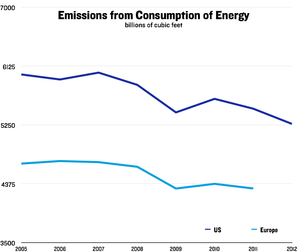 Emissions from Consumption of Energy