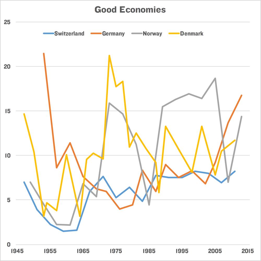 GoodEconomies