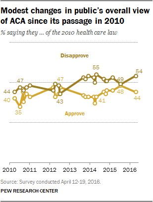 Modest-changes-in-publics-overall-view-of-ACA-since-its-passage-in-2010