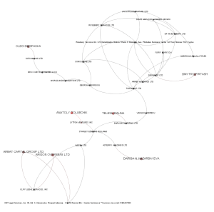 Anatoly Golubchik's Panama Papers Network Neighborhood