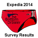 Speedo results in the 2014 Expedia Flip Flop Survey