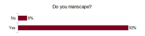Do you manscape?