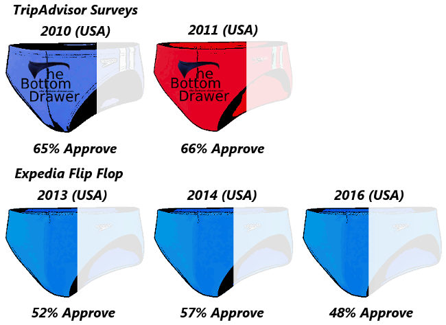 6d94c4d4c Expedia Flip Flop USA Survey Breakdown 2010-2016 ...