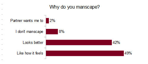Why do you manscape?