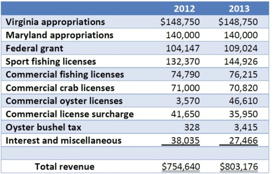 Potomac River Fisheries Commission funding sources. Office of Legislative Audits graphic.