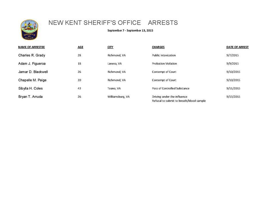 New Kent County Virginia arrests for Sept 7 - 13