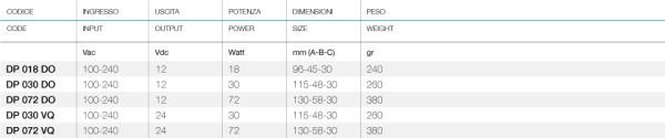 Alimentatore per LED 18W 12VDC DP018D0