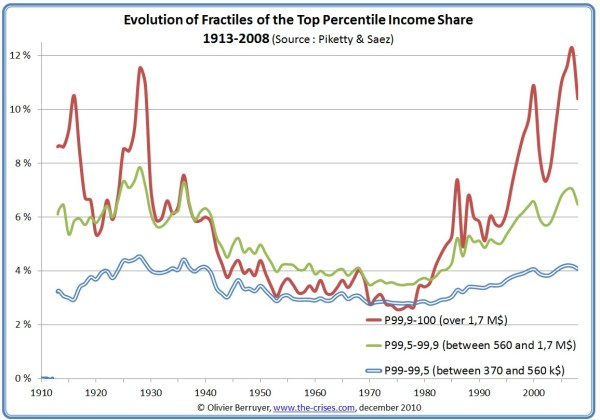 Income Inequality in the US (1/3)