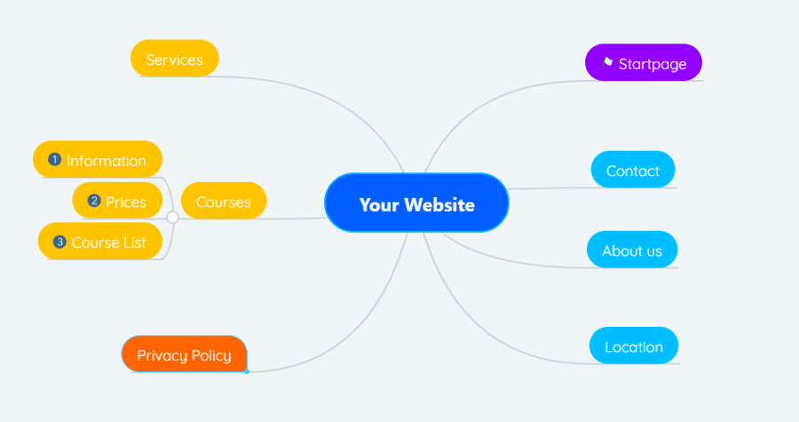 It also helps if you create a mind map beforehand and first sort all the important information by topic