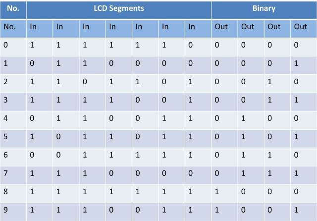 LCD 7 Segment Display To Binary