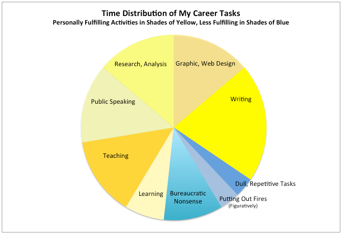 Time Distribution of Career Tasks