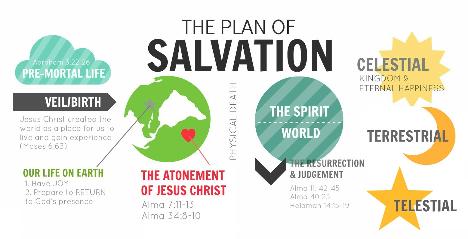 February Young Women Lesson What Is The Plan Of Salvation