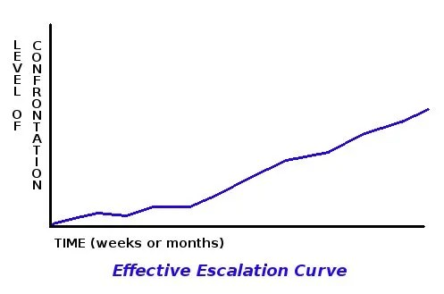 Effective Escalation Curve © Paul H. Byerly
