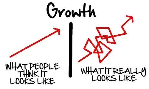 Growth © Kalinowski & McBee