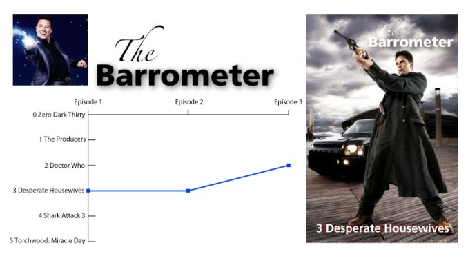 The Barrometer for No Activity