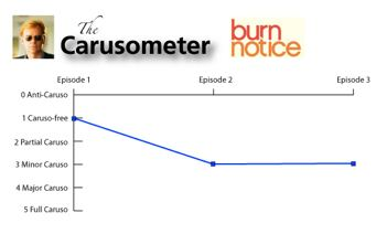 The Carusometer for Burn Notice