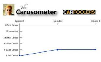 The Carusometer for Carpoolers