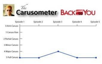 The Carusometer for Back To You