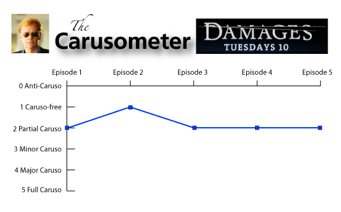 The Carusometer for Damages