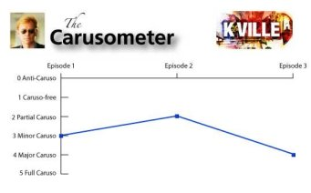 The Carusometer for K-Ville