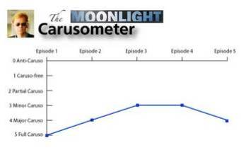 The Carusometer for Moonlight