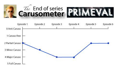 Primeval Final Carusometer