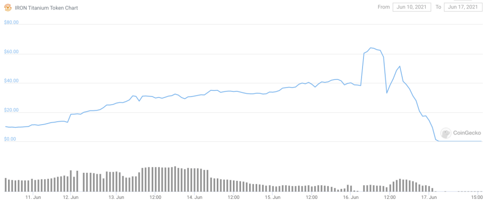 The price of TITAN has crashed to near $0 from more than $64 in a matter of hours
