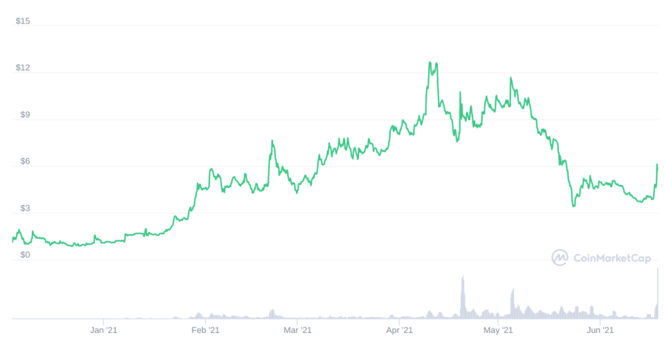 How the value of Mirror Protocol has changed since the beginning of the year